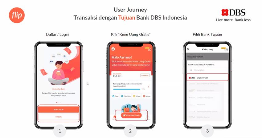 Mudahkan Transaksi Keuangan selama Pandemi, Flip.id dan Bank DBS Indonesia Jalin Kerjasama
